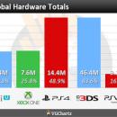 La PlayStation 4 supera los 14 millones de unidades vendidas