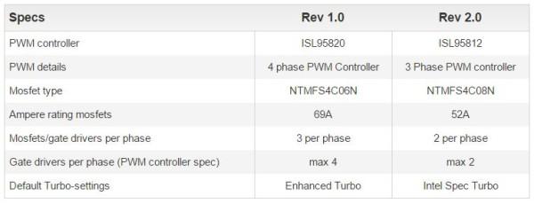Especificaciones Gigabyte B85M-HD3 rev 1.0 vs rev 2 (1)