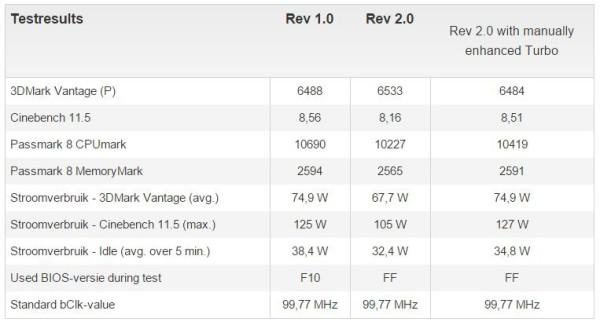 Especificaciones Gigabyte B85M-HD3 rev 1.0 vs rev 2 (3)