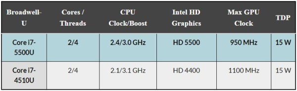 Intel Core i7-5500U vs Intel Core i7-4510U
