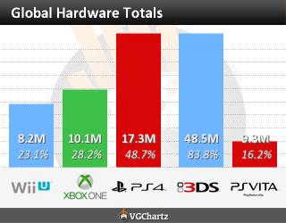 PlayStation-4-vs-Xbox-One-28-de-diciembre-2014