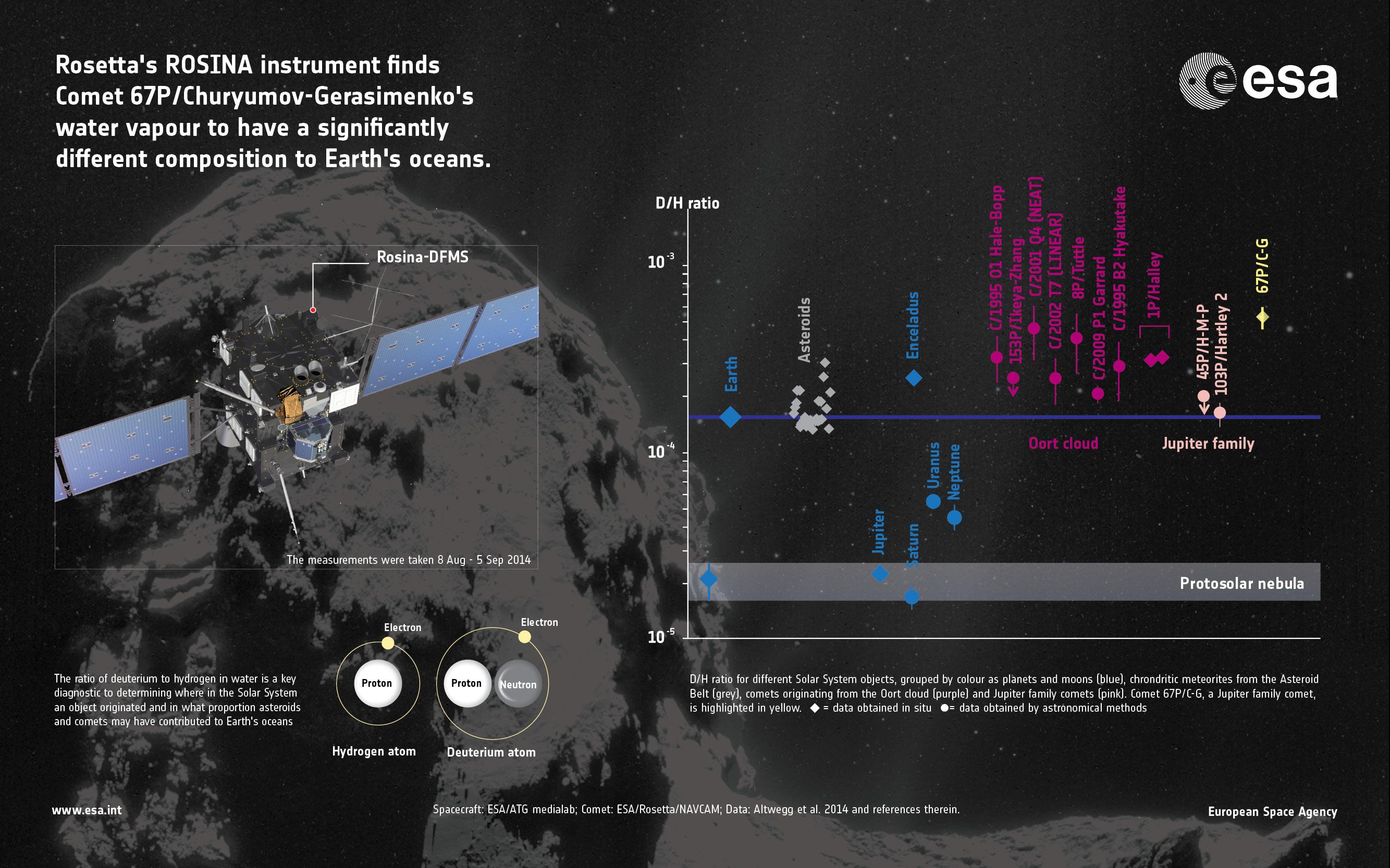 Rosetta - Cometa 67P