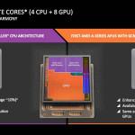 APUs Godavari serán compatibles con el socket FM2+