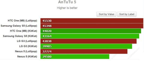 Android 4.4 KitKat vs Android 5.0 Lollipop AnTuTu 5