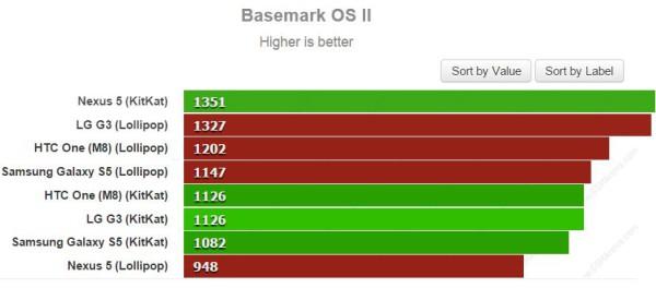 Android 4.4 KitKat vs Android 5.0 Lollipop Basemark OS II
