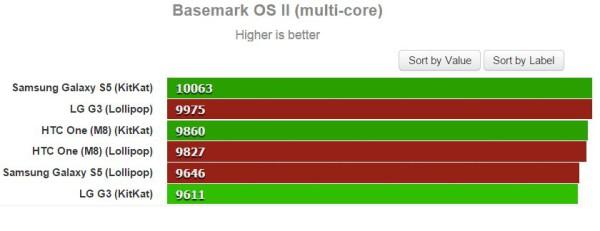 Android 4.4 KitKat vs Android 5.0 Lollipop Basemark OS II (multi-core)