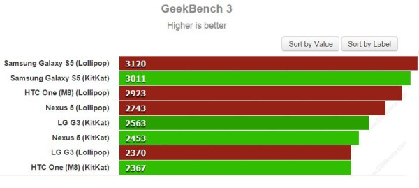 Android 4.4 KitKat vs Android 5.0 Lollipop GeekBench 3