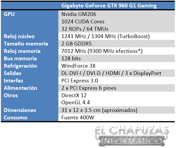 Gigabyte GeForce GTX 960 G1 Gaming Especificaciones