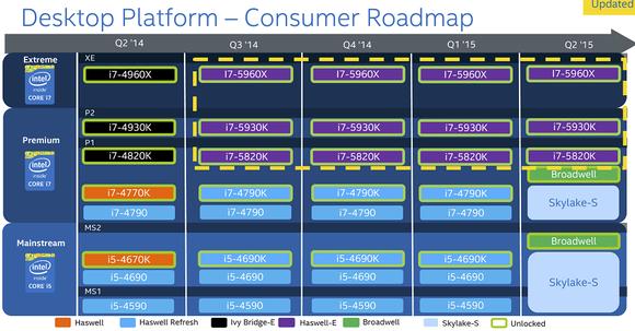 Intel Skylake Roadmap
