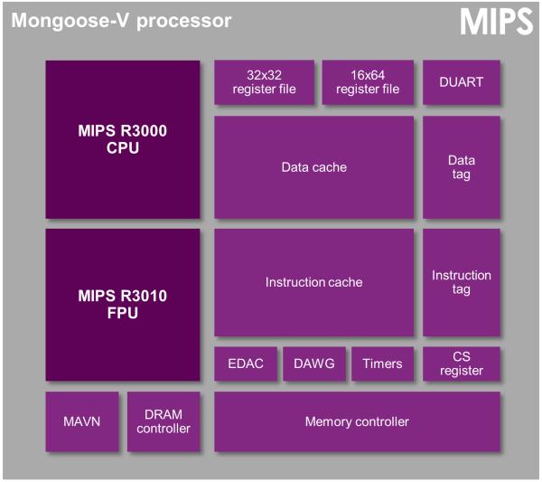 Mongoosee-V - CPU Sonda New Horizons y PlayStation
