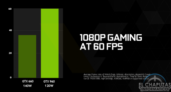 Nvidia GeForce GTX 960 1080p