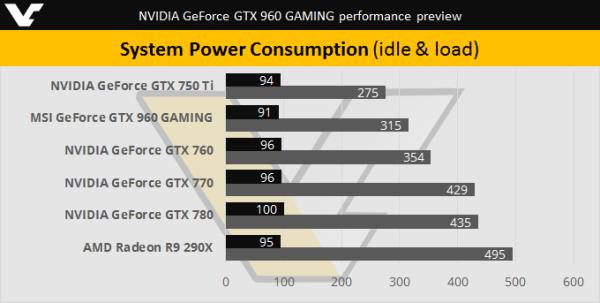 Nvidia GeForce GTX 960 Consumo