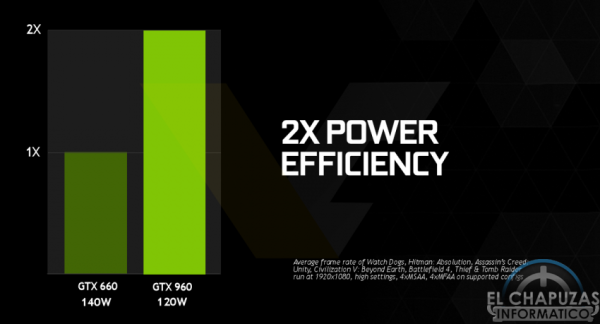 Nvidia GeForce GTX 960 Eficiencia