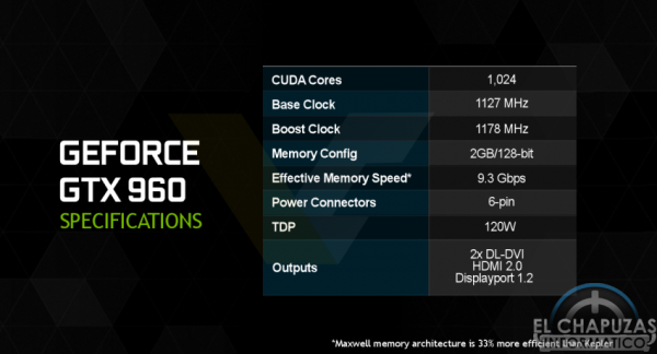 Nvidia GeForce GTX 960 Especificaciones