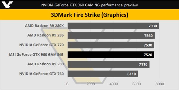 Nvidia GeForce GTX 960 Fire Strike