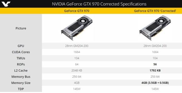 Nvidia GeForce GTX 970 especificaciones reales