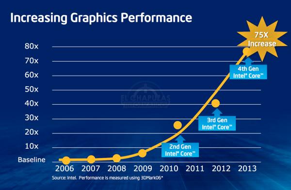 Rendimiento gráfico iGPU Intel