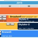 Intel Broadwell K-Series a partir del Q2, Skylake-S para el Q3