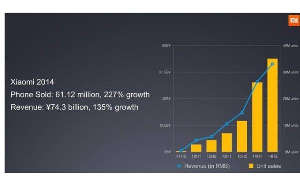 Xiaomi 2014 smartphones vendidos