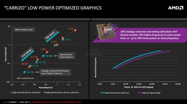 AMD Carrizo Excavator 4 600x336 3