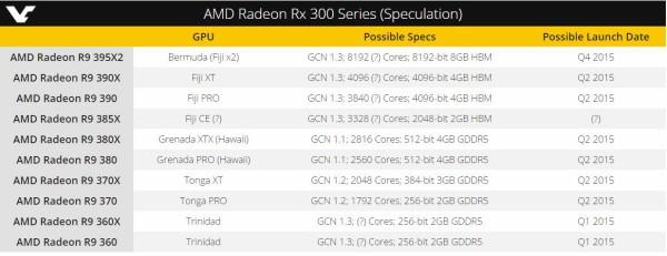 AMD Radeon R 300 Series