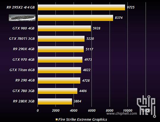 AMD Radeon R9 380X 3DMark Fire Strike Extreme