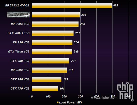 AMD Radeon R9 380X Consumo watios