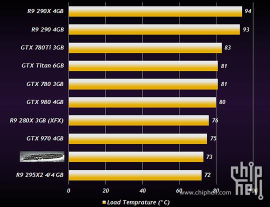 AMD Radeon R9 380X Temp