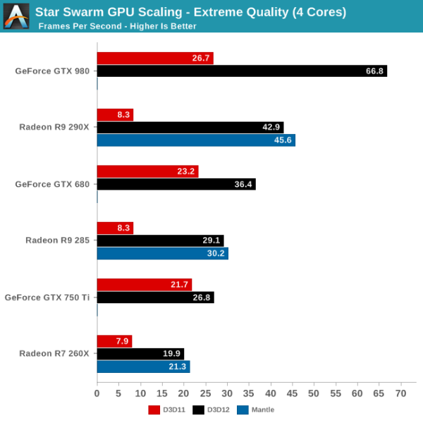 DirectX 12 vs Mantle Star Swarm Escalado GPU