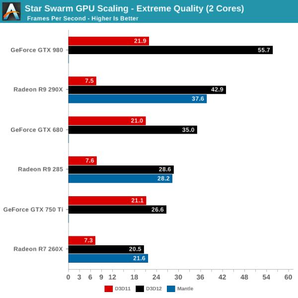 DirectX 12 vs Mantle Star Swarm escalado GPU - 2 núcleos