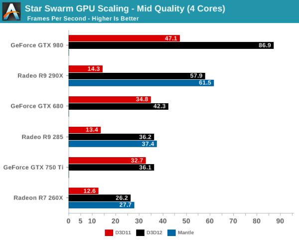 DirectX 12 vs Mantle Star Swarm escalado calidad media 4 nucleos