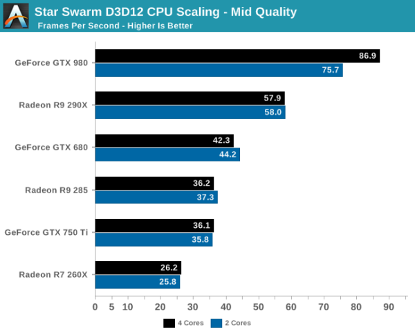 DirectX 12 vs Mantle Star Swarm - escalado calidad media