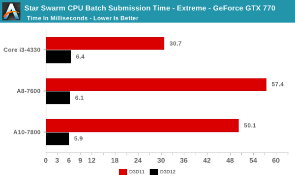 Intel Core i3 vs AMD A10 vs AMD A8 en DirectX 12 (4)
