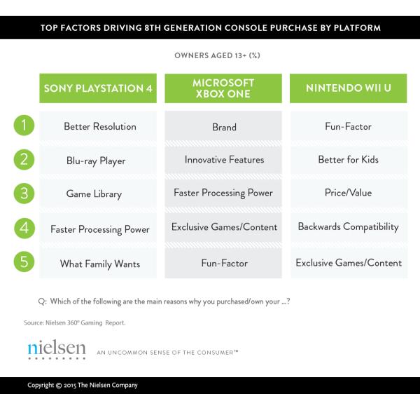 Motivo de compra de una PlayStation 4, Xbox One y Wii U