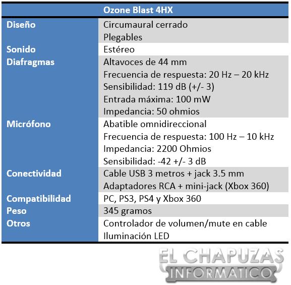 Ozone Blast 4HX Especificaciones