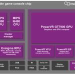 PowerVR GT7900: GPU que llevará los 4K@60FPS a consolas Android
