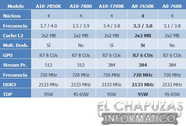 AMD A8-7650K Especificaciones