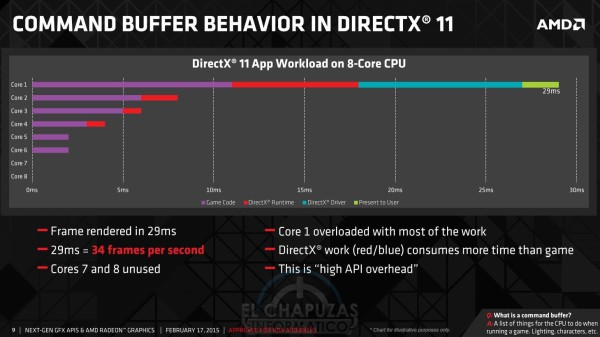 AMD DirectX 12 (6)