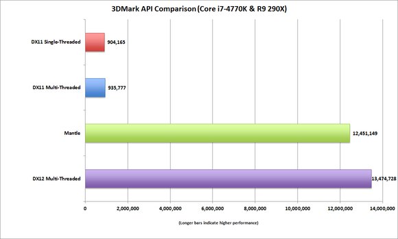 AMD Radeon R9 290X DirectX 12 vs DirectX 11 vs Mantle