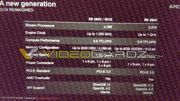AMD Radeon R9 390X filtracioens rendimiento (1)