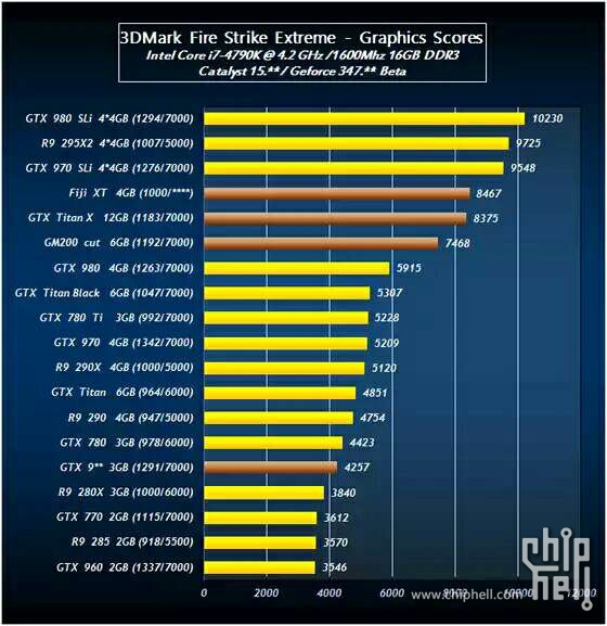 AMD Radeon R9 390X vs GeForce TITAN X vs GeForce GTX 980 Ti (1)