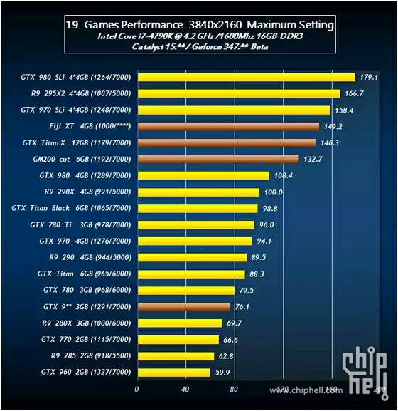 AMD Radeon R9 390X vs GeForce TITAN X vs GeForce GTX 980 Ti (2)
