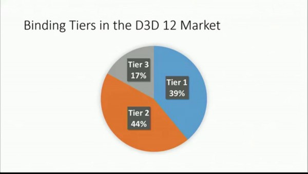 Binding Tiers in the D3D 12 Market