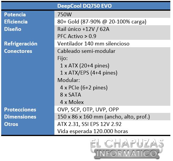 DeepCool Quanta DQ750 EVO Especificaciones