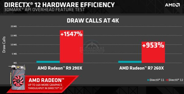 DirectX 12 en AMD Radeon R9 290X y R7 260X (1)