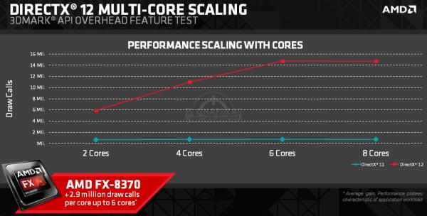 DirectX 12 en CPUs AMD FX