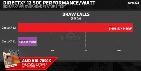 DirectX 12 en un AMD A10-7850K