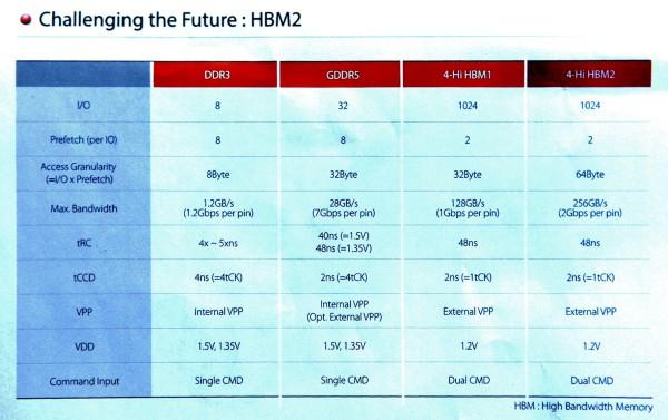 Memoria HBM (High Bandwidth Memory) SK Hynix (3)