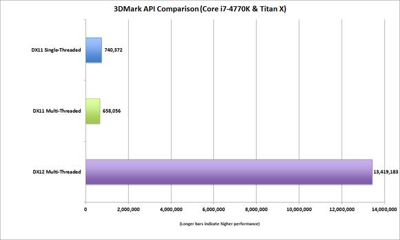 Nvidia GeForce GTX TITAN DirectX 12 vs DirectX 11
