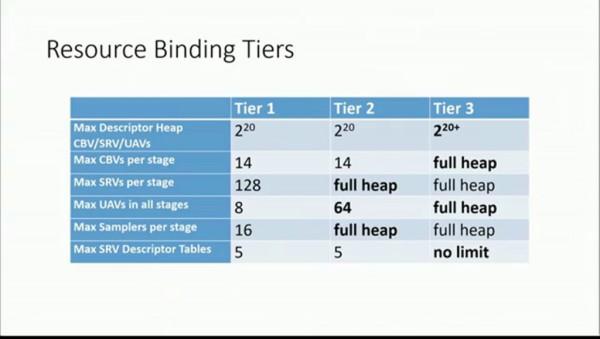 Resource Binding Tiers